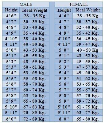 Ideal Weight According To Height... Check Your Own... | Pakistan ...