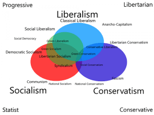 Difference-Between-Socialism-and-Liberalism-1-300x225.png