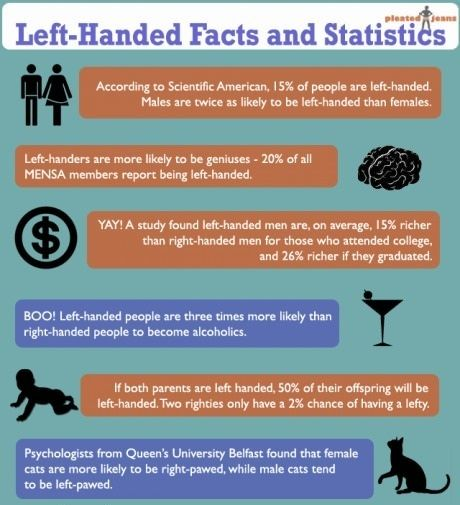 why are there less left handers than right handers Scientists aren't exactly sure why some people are left  she says, there are less  from strong handers, much more than left- and right-handers.