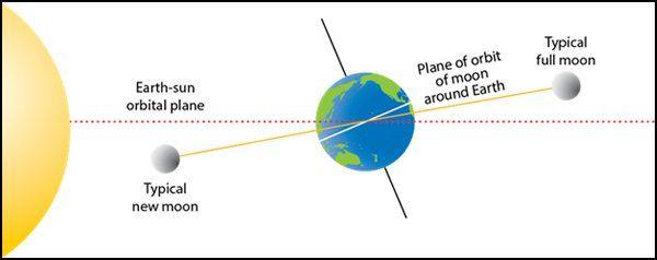 soraj-girhan-orbit-of-moon-1592578284.jpg